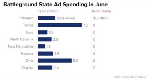 Battleground ad spending in June: Team Hillary $26 million, Team Trump 0 «  Hot Air